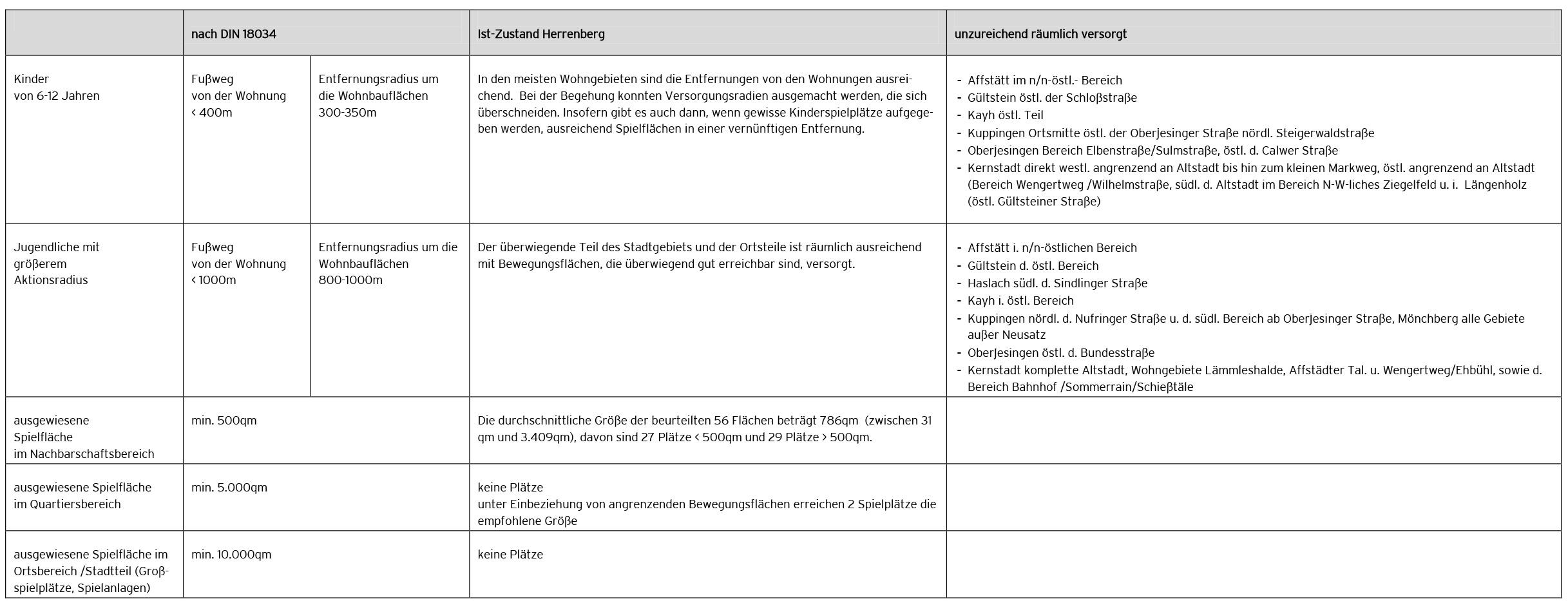 1.4_Was-haben-wir--Versorgungsanalyse_Tabelle-1_Versorgungsanalyse-2
